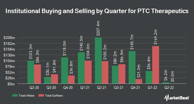 Institutional Ownership by Quarter for PTC Therapeutics (NASDAQ:PTCT)