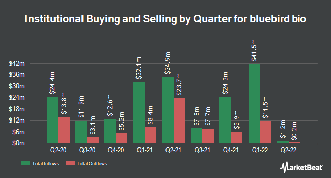 Institutional Ownership by Quarter for bluebird bio (NASDAQ:BLUE)