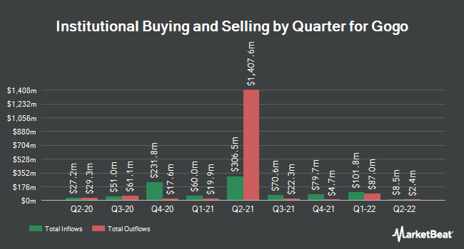 Institutional Ownership by Quarter for Gogo (NASDAQ:GOGO)