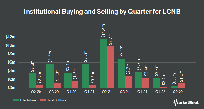 Institutional Ownership by Quarter for LCNB (NASDAQ:LCNB)