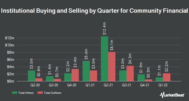 Institutional Ownership by Quarter for Community Financial (NASDAQ:TCFC)