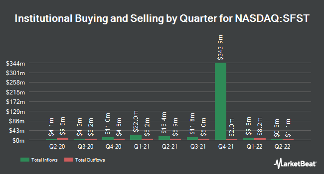 Institutional Ownership by Quarter for Southern First Bancshares (NASDAQ:SFST)