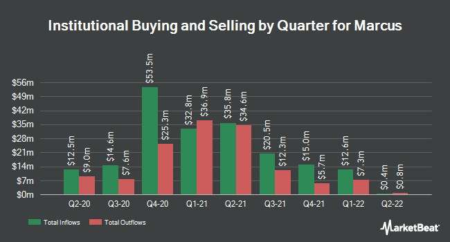 Institutional Ownership by Quarter for Marcus (NYSE:MCS)