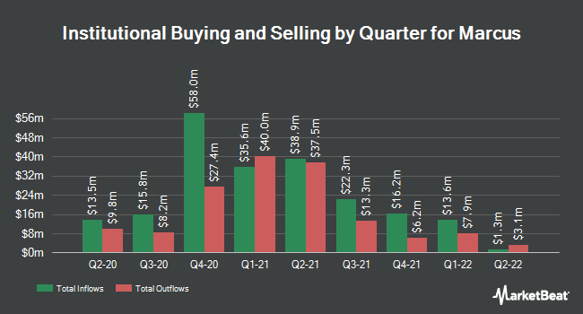 Institutional Ownership by Quarter for Marcus Corporation (The) (NYSE:MCS)