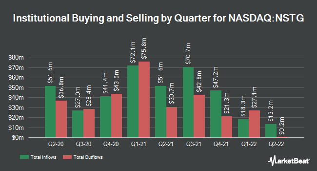 Institutional Ownership by Quarter for NanoString Technologies (NASDAQ:NSTG)