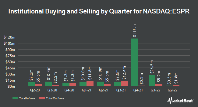 Institutional Ownership by Quarter for Esperion Therapeutics (NASDAQ:ESPR)