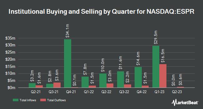 Institutional Ownership by Quarter for Esperion Therapeutics (NASDAQ:ESPR)