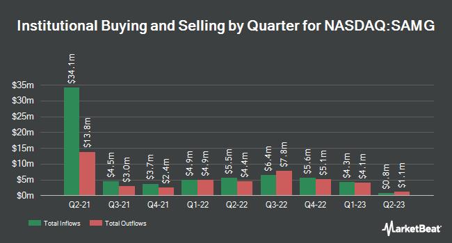 Institutional Ownership by Quarter for Silvercrest Asset Management Group (NASDAQ:SAMG)