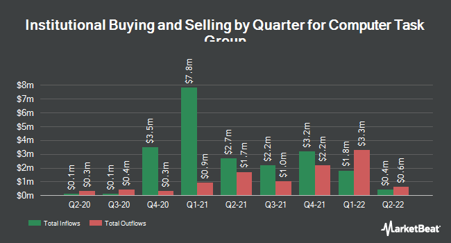 Institutional Ownership by Quarter for Computer Task Group (NASDAQ:CTG)