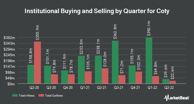 Institutional Ownership by Quarter for Coty (NYSE:COTY)