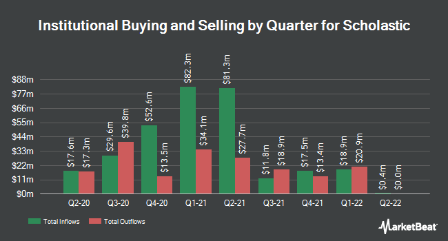 Institutional Ownership by Quarter for Scholastic (NASDAQ:SCHL)