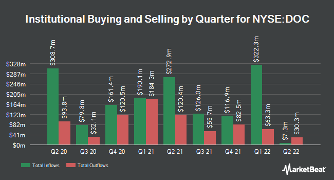 Institutional Ownership by Quarter for Physicians Realty Trust (NYSE:DOC)