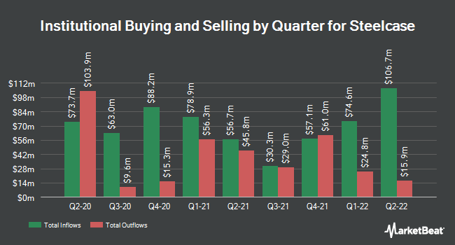 Institutional Ownership by Quarter for Steelcase (NYSE:SCS)