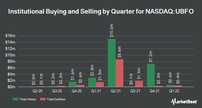 Institutional Ownership by Quarter for United Security Bancshares (NASDAQ:UBFO)