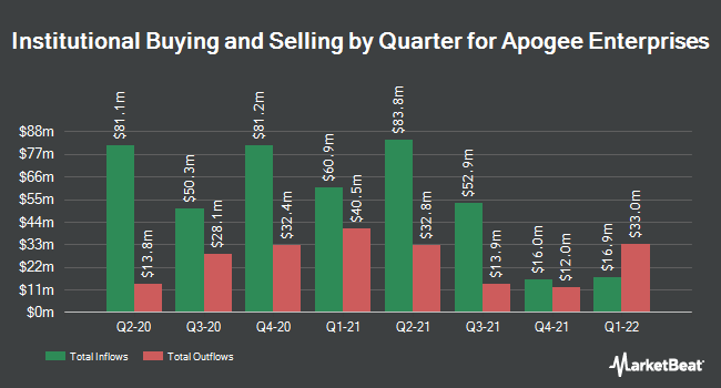 Institutional Ownership by Quarter for Apogee Enterprises (NASDAQ:APOG)