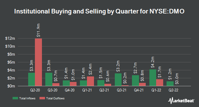 Institutional Ownership by Quarter for Western Asset Mortg (NYSE:DMO)