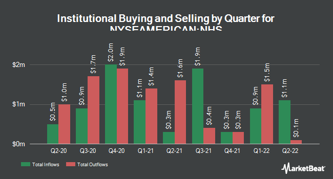 Institutional Ownership by Quarter for Neuberger Berman High Yield Strateges Fd (NYSEAMERICAN:NHS)