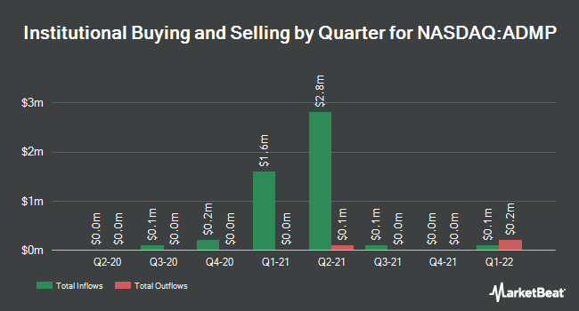 Institutional Ownership by Quarter for Adamis Pharmaceuticals (NASDAQ:ADMP)