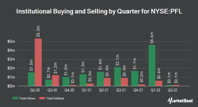 Institutional Ownership by Quarter for Pimco Income Strategy Fund (NYSE:PFL)