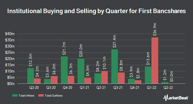 Institutional Ownership by Quarter for First Bancshares (NASDAQ:FBMS)