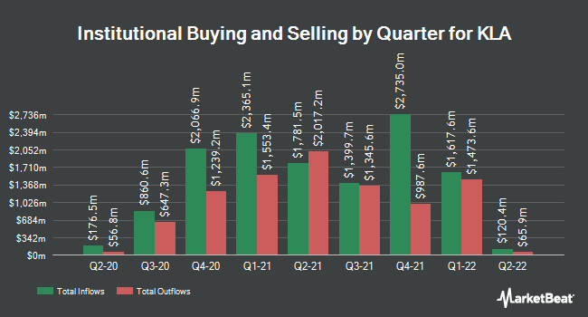 Institutional Ownership by Quarter for KLA-Tencor (NASDAQ:KLAC)