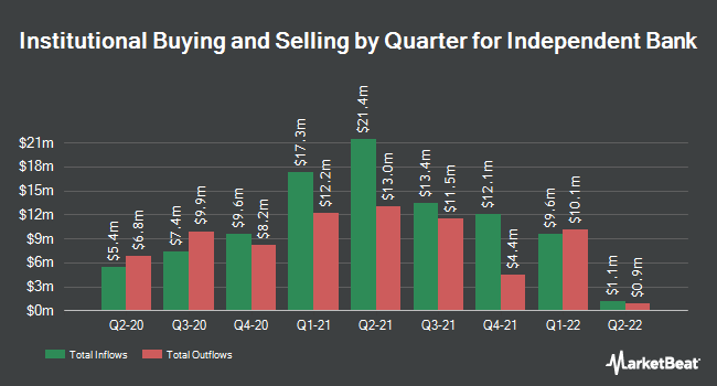 Institutional Ownership by Quarter for Independent Bank Corporation (NASDAQ:IBCP)
