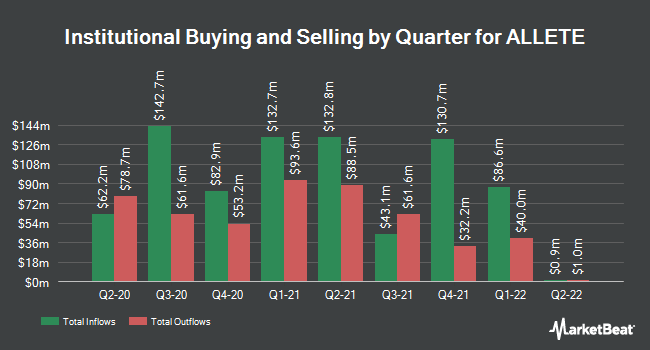 Institutional Ownership by Quarter for Allete (NYSE:ALE)