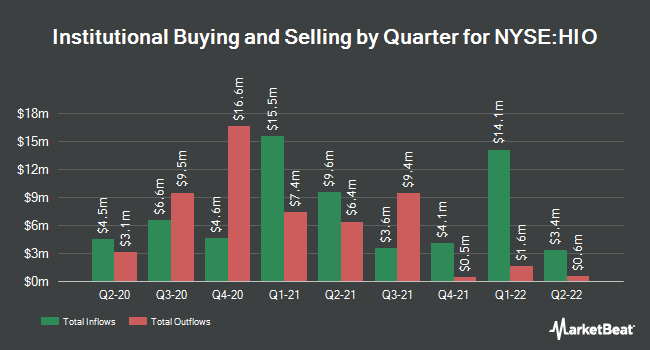 Institutional Ownership by Quarter for Western Asst High Incm Opprtnty Fnd (NYSE:HIO)