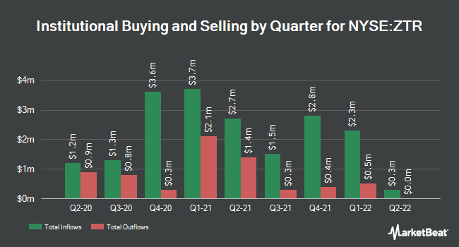 Institutional Ownership by Quarter for Virtus Global Dividend & Income Fund (NYSE:ZTR)