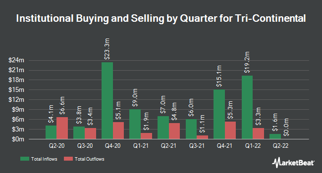 Institutional Ownership by Quarter for Tri Continental (NYSE:TY)