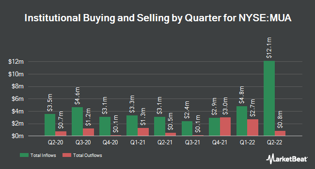 Institutional Ownership by Quarter for Blackrock Muniassets Fund (NYSE:MUA)