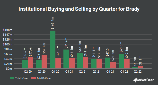Institutional Ownership by Quarter for Brady (NYSE:BRC)