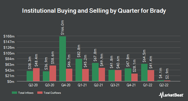 Institutional Ownership by Quarter for Brady Corporation (NYSE:BRC)