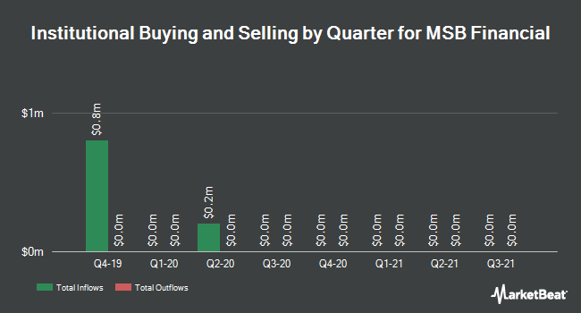 Institutional Ownership by Quarter for MSB Financial (NASDAQ:MSBF)