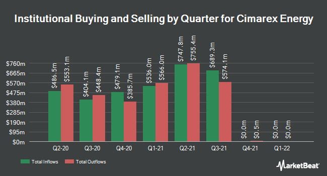 Institutional Ownership by Quarter for Cimarex Energy (NYSE:XEC)