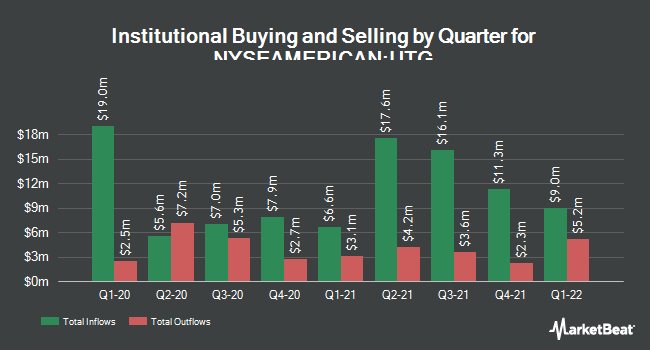 Institutional Ownership by Quarter for Reaves Utility Income Fund (NYSEAMERICAN:UTG)