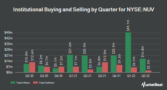 Institutional Ownership by Quarter for Nuveen AMT-Free Municipal Value Fund (NYSE:NUV)
