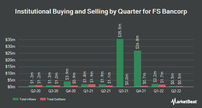 Institutional Ownership by Quarter for FS Bancorp (NASDAQ:FSBW)
