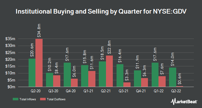 Institutional Ownership by Quarter for Gabelli Dividend & Income (NYSE:GDV)