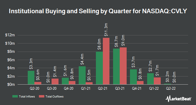 Institutional Ownership by Quarter for Codorus Valley Bancorp (NASDAQ:CVLY)