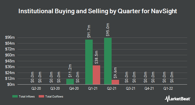 Institutional Ownership by Quarter for NuStar GP (NYSE:NSH)