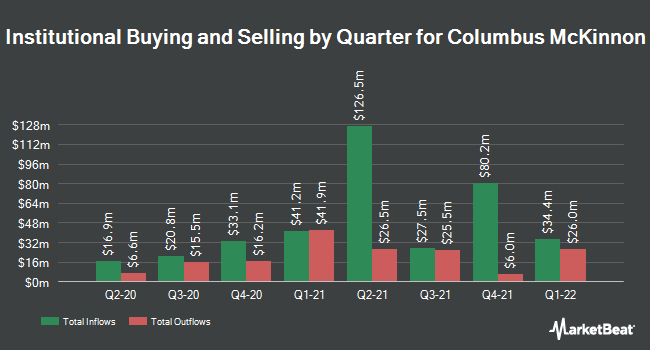 Institutional Ownership by Quarter for Columbus McKinnon (NASDAQ:CMCO)