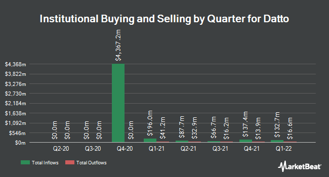 Institutional Ownership by Quarter for Madison Strategic Sector Premium Fund (NYSE:MSP)