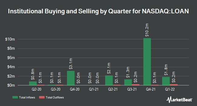 Institutional Ownership by Quarter for Manhattan Bridge Capital (NASDAQ:LOAN)