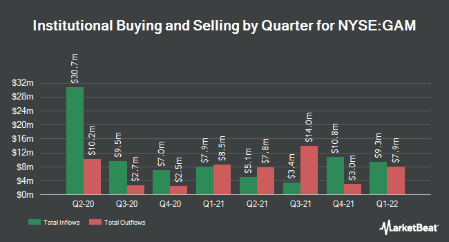 Institutional Ownership by Quarter for General American Investors (NYSE:GAM)