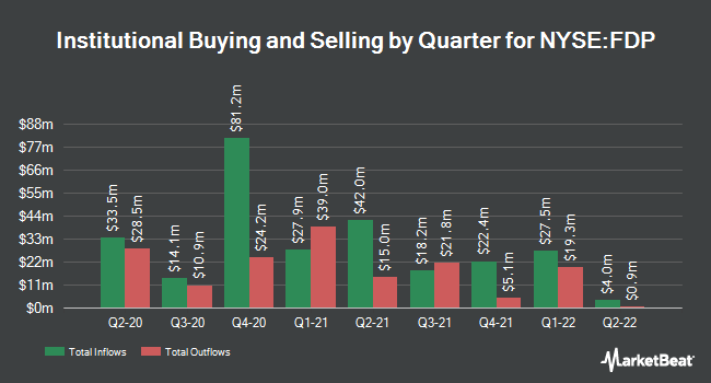 Institutional Ownership by Quarter for Fresh Del Monte Produce (NYSE:FDP)
