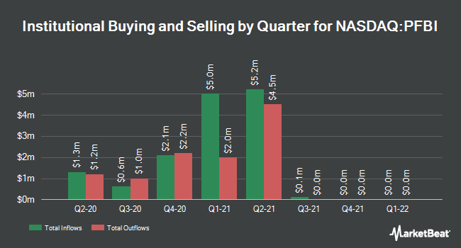 Institutional Ownership by Quarter for Premier Financial Bancorp (NASDAQ:PFBI)