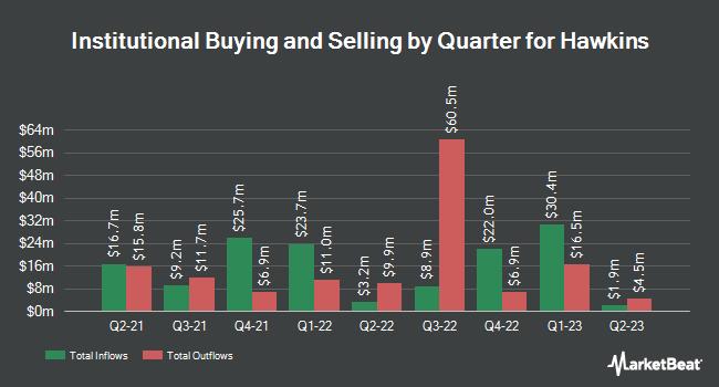 Institutional Ownership by Quarter for Hawkins (NASDAQ:HWKN)