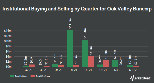 Institutional Ownership by Quarter for Oak Valley Bancorp (NASDAQ:OVLY)