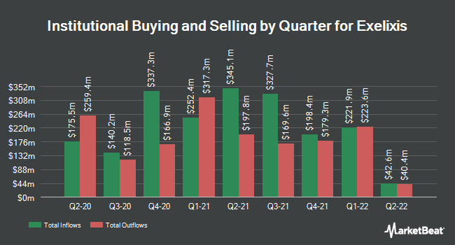 Institutional Ownership by Quarter for Exelixis (NASDAQ:EXEL)